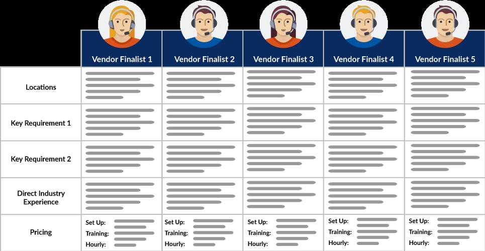 Call Center Search & Selection - In-Depth Comparison of Vendor Finalists